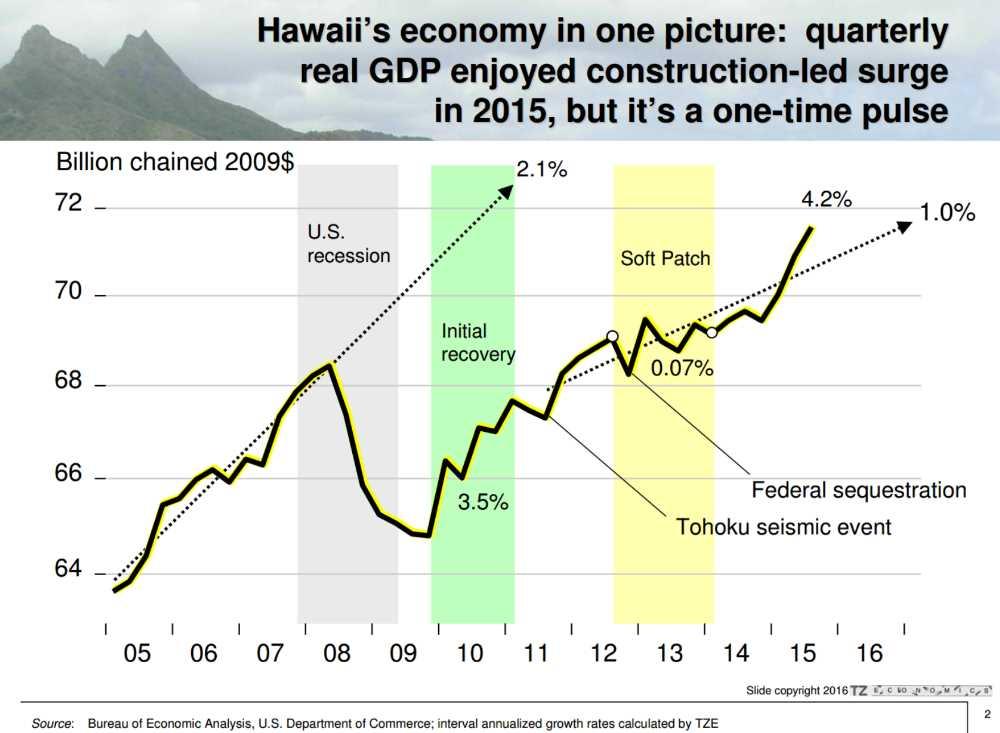 Hawaii GDP Growth Graph Year 2005 to 2015