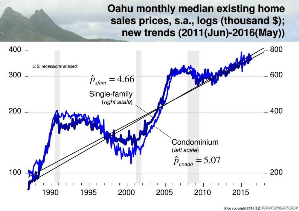 Oahu Median Sales Price Graph
