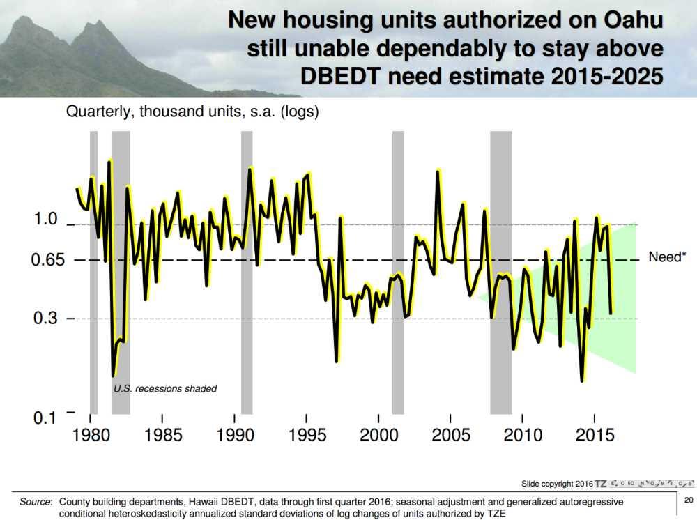 Oahu Housing Supply vs Demand Graph Year 1980 to 2015