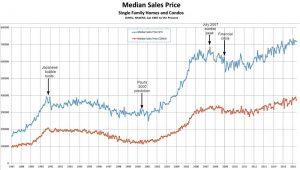 Oahu homes median sales price graph June 8, 2016